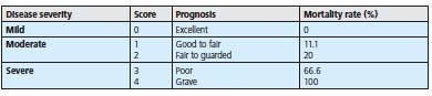 dog pancreatitis prognosis - table - 390px x 87px