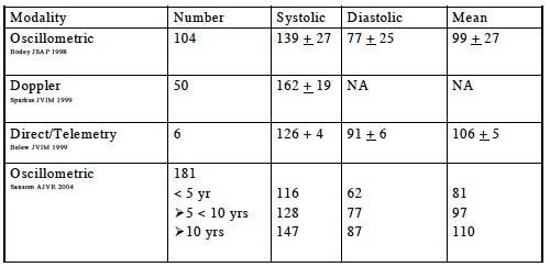 Dog blood pressure normal range - chart by method