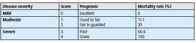 Dog Pancreatitis - Prognosis Table
