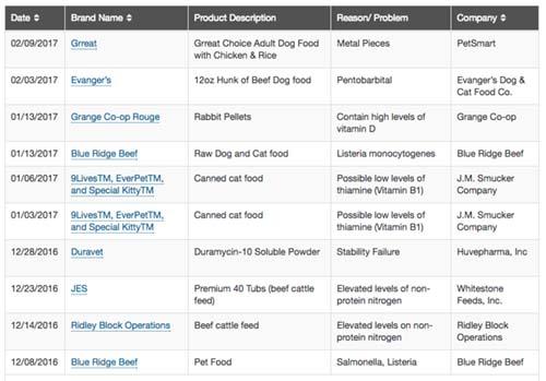2017-Recalled Dog Food-2